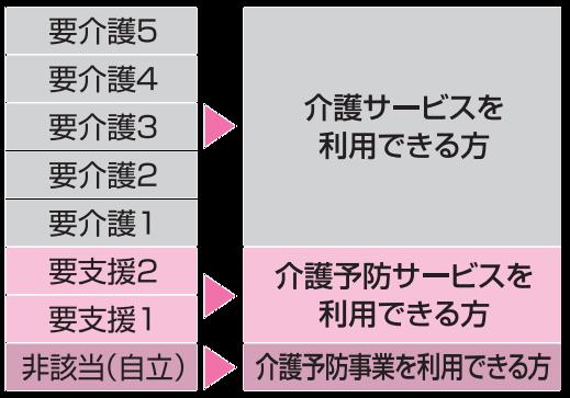 要介護の段階(透明)